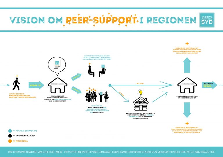 Peer support hiv PG Syd